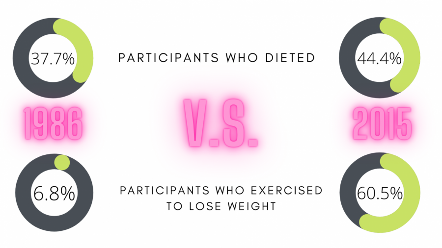 Over the last twenty years, students' body images have changed the way they eat, diet, and exercise. While the increase in dieting was smaller, the exercise increase illustrated the need for a specific type of body.